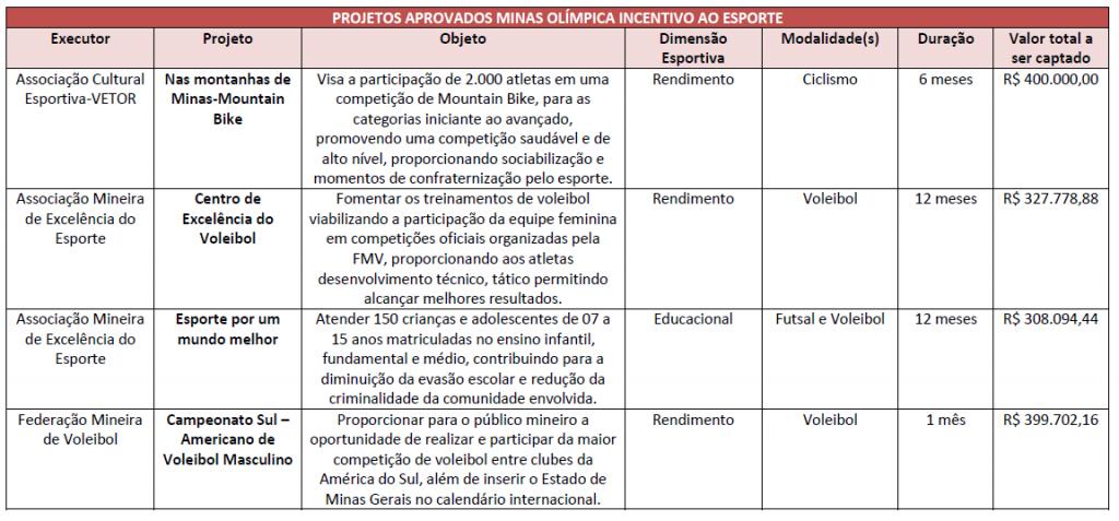Planilha projetos aprovados